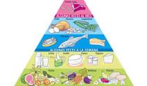 La dieta progresiva